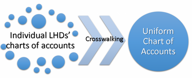 Individual public health agency chart of accounts to Chart of accounts crosswalk to Uniform chart of accounts