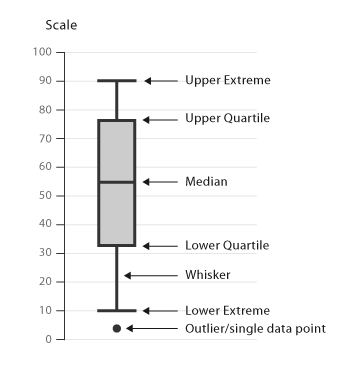 Box plot help public health activities and services tracking phast ccuart Gallery