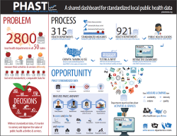 PHAST infographic - Click to download PDF
